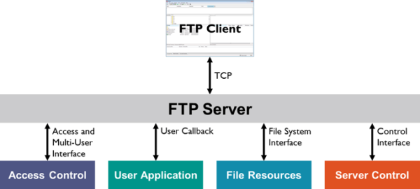10 Best Free FTP Clients For 2017